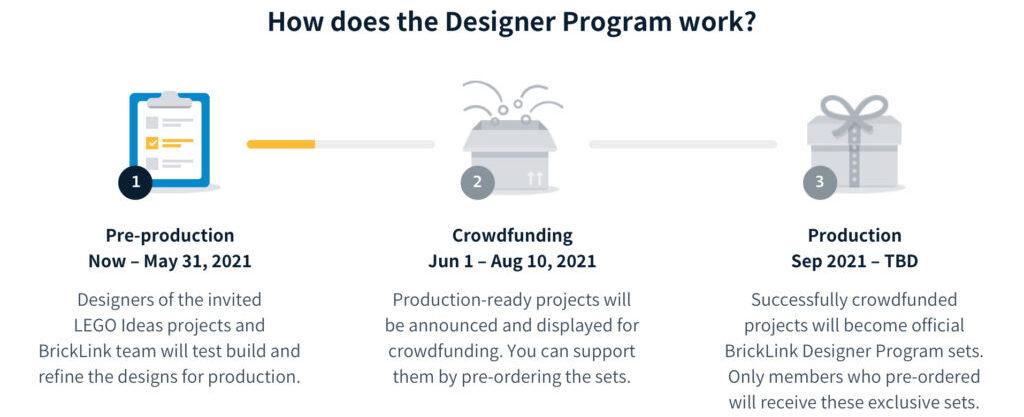 BrickLink Designer Program Phase 1